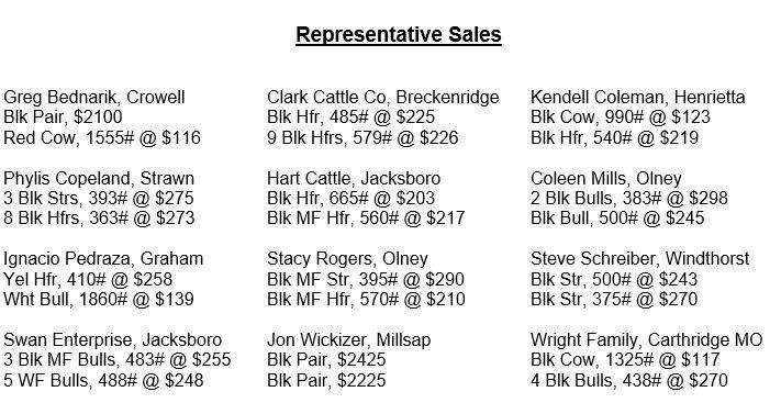 061614 rep sales